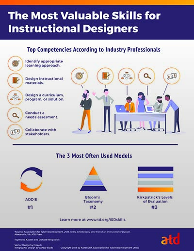 The Most Valuable Skills for Instructional Designers