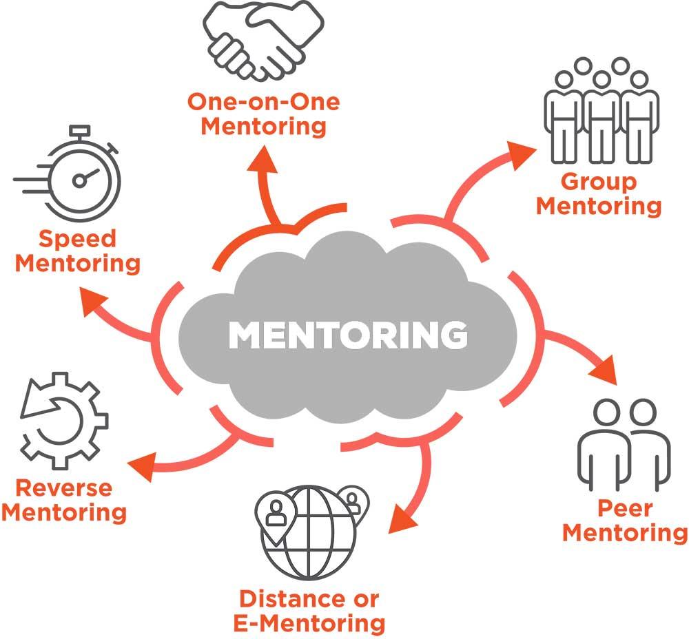mentoring diagram: one-on-one mentoring, group mentoring, peer mentoring, distance or e-mentoring, reverse mentoring, speed mentoring